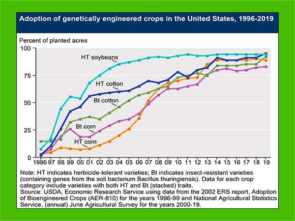 USDA genetic engineered crops - Protein Powders without Artificial Sweetener - heydayDo - in article image6