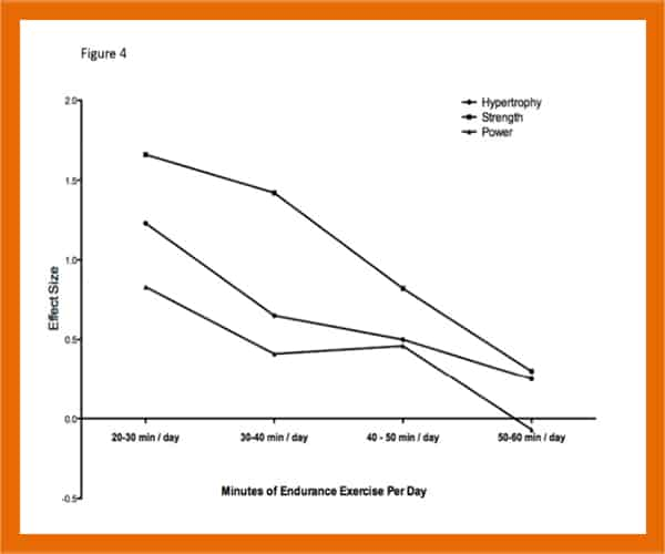 Concurrent training effect on strength and hypertrophy - heydayDo - in article image1