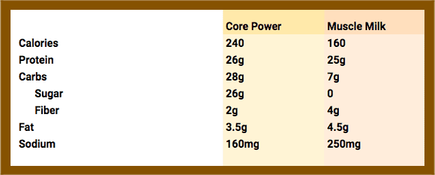 Core Power Performance vs Muscle Milk Genuine Nutrition Facts - heydayDo image