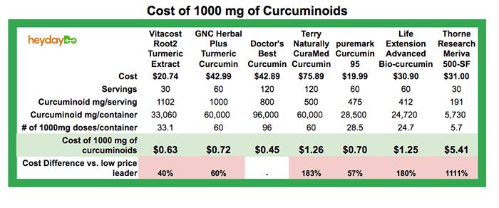 Cost of Curcuminoids for Best Curcumin Supplements - heydayDo image