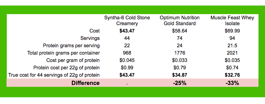 Cost of protein comparison Syntha-6 vs Optimum Nutrition and Muscle Feast - heydayDo image