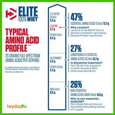 Dymatize Elite Whey amino acid profile - heydayDo image