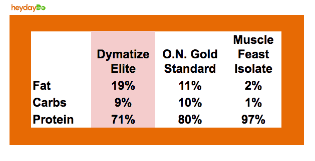 Dymatize Elite macro %s vs On and Muscle Feat - heydayDo image