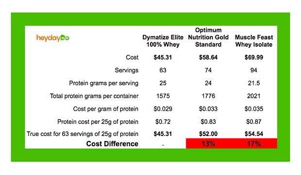 Dymatize Elite true cost of protein comparison - heydayDo image