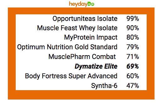 Dymatize Elite vs competition - Protein % per serving - heydayDo image