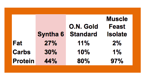 Macronutrient comparison - Syntha-6 Cold Stone, ON GOld Standard, Muscle Feast Whey Isolate - heydayDo image