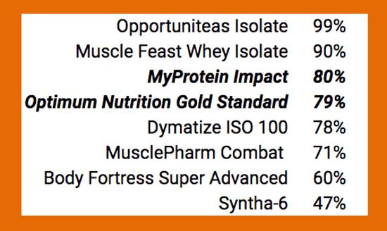 Protein % Per Serving Comparison - heydayDo image