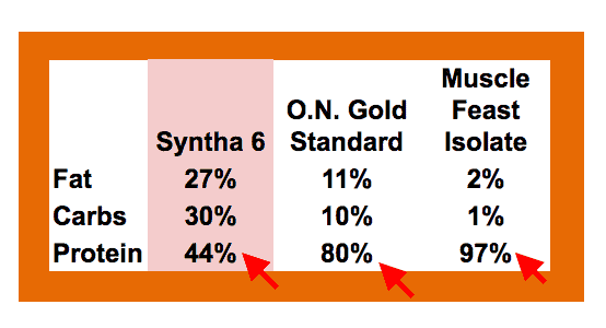 Protein % comparison - Syntha-6 Cold Stone, ON GOld Standard, Muscle Feast Whey Isolate - heydayDo image