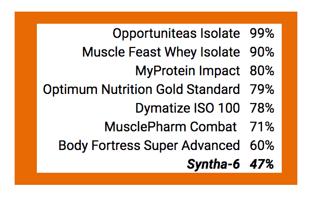Syntha-6 protein protein % compared to popular protein powders - heydayDo image
